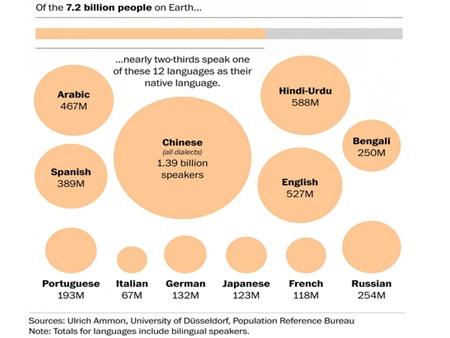 Tiếng Trung được nhiều người bản ngữ sử dụng nhất trên thế giới